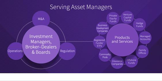 Asset Management Practices Willkie Farr Gallagher Llp